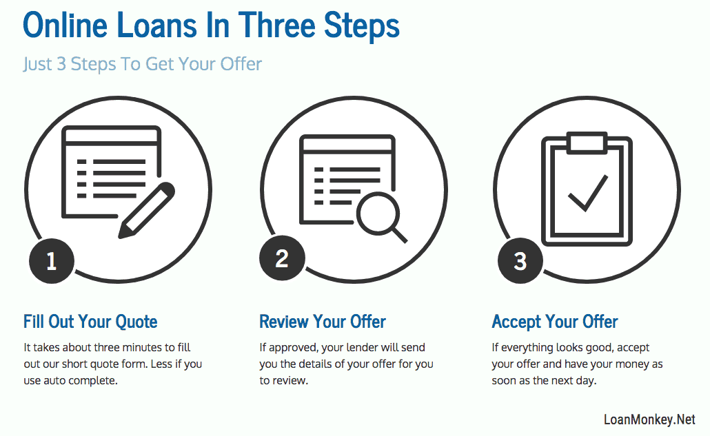 Steps to a $300 loan graphic