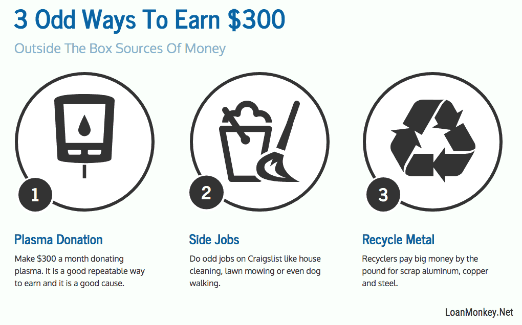 Infographic on how to earn extra money.