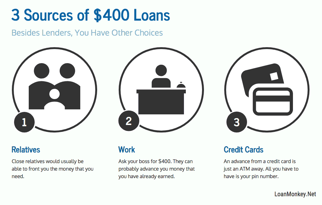 Graphic on sources to get a 400 dollar loan