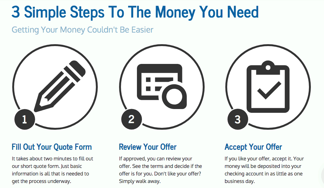 Steps To Get A $500 dollar Loan Infograhic