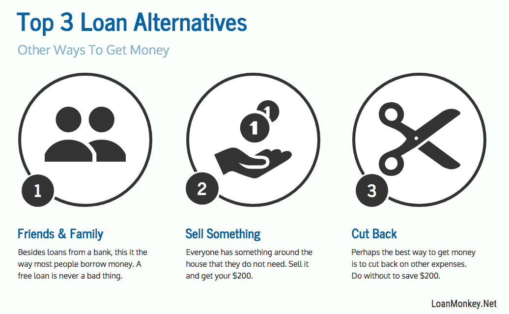 Easy alternatives to $200 loans.