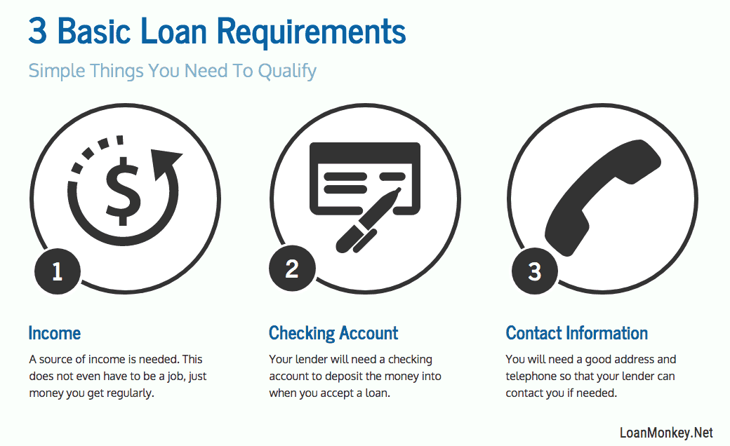 Infographic on whats needed for a 200 dollar loan.