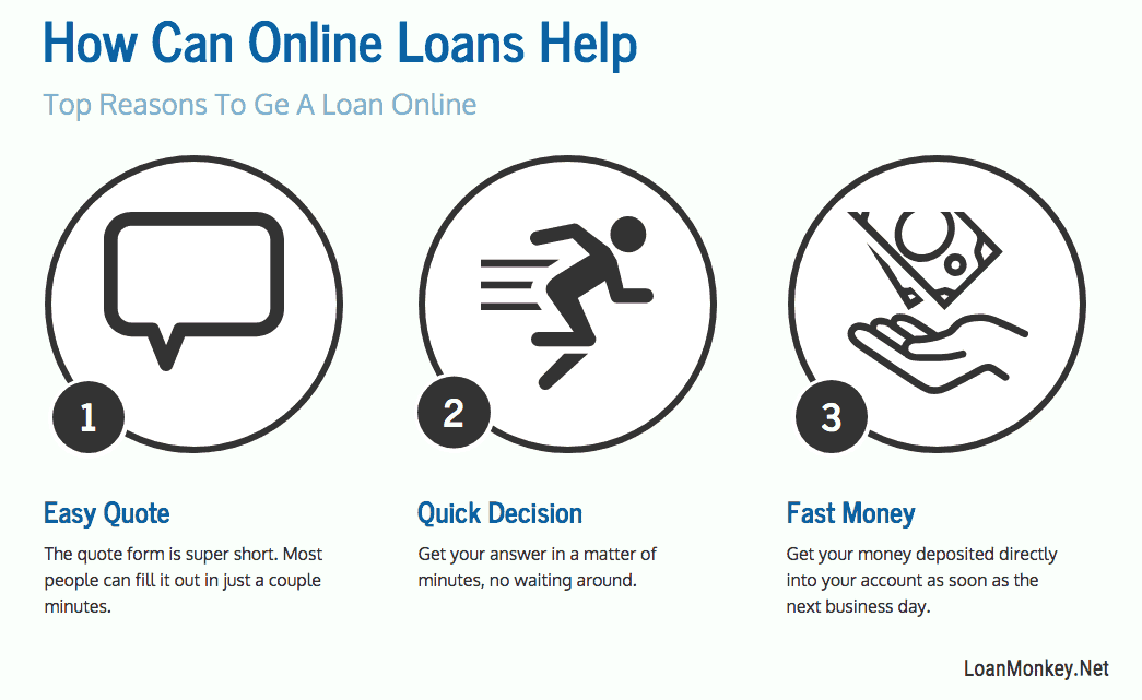 Why online $400 loan graphic.
