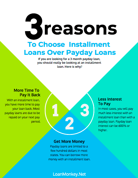 Infographic on the merits of the 3 month payday loan and installment loans.