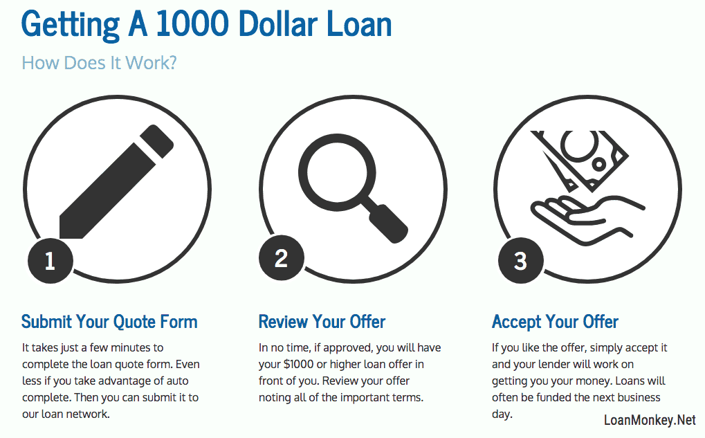 An infograph on need 1000 dollars now.
