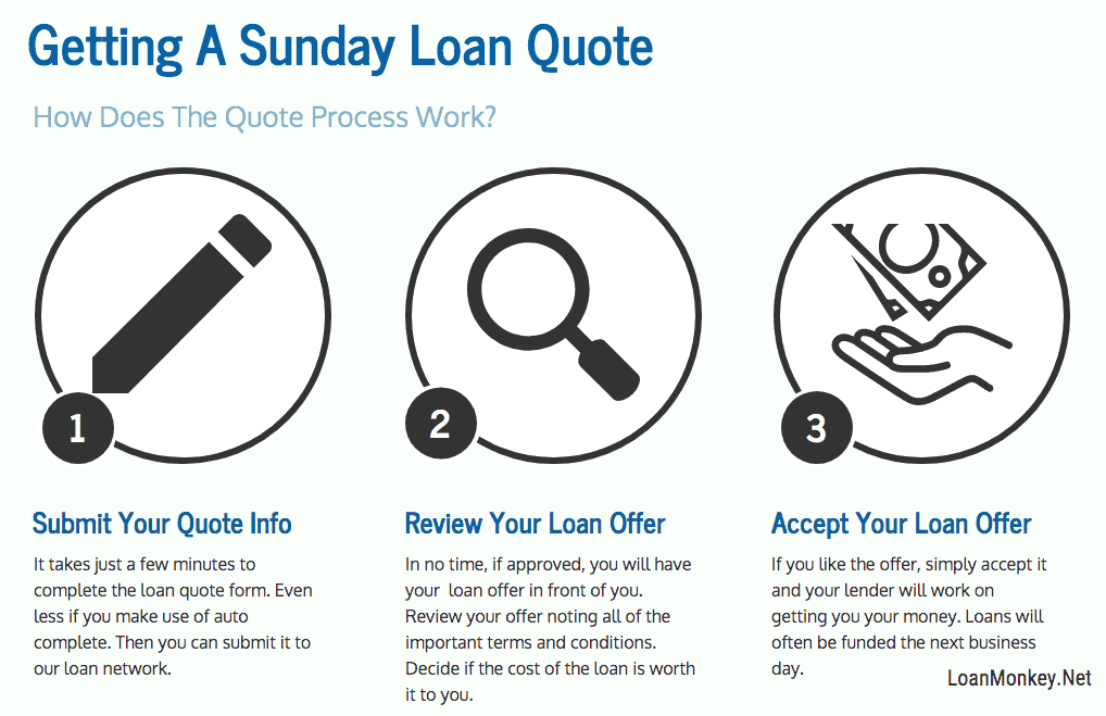 Infographic on payday loans open on Sunday