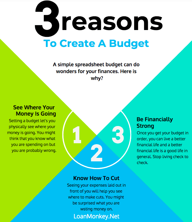 A budget can help you get money in seconds.