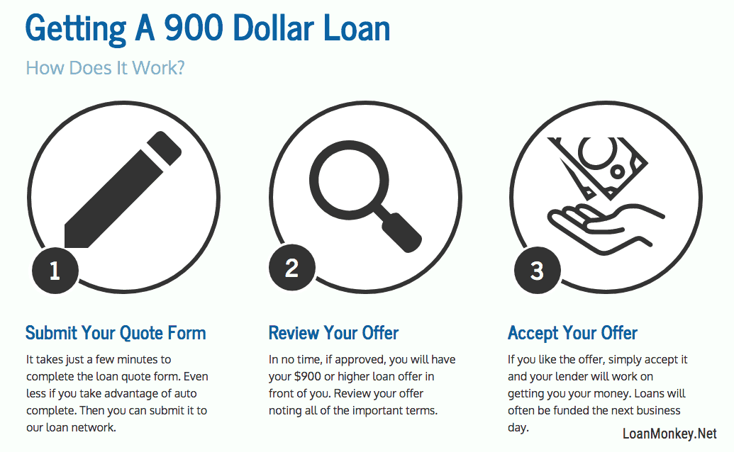 Infograph on getting a 900 dollar loan