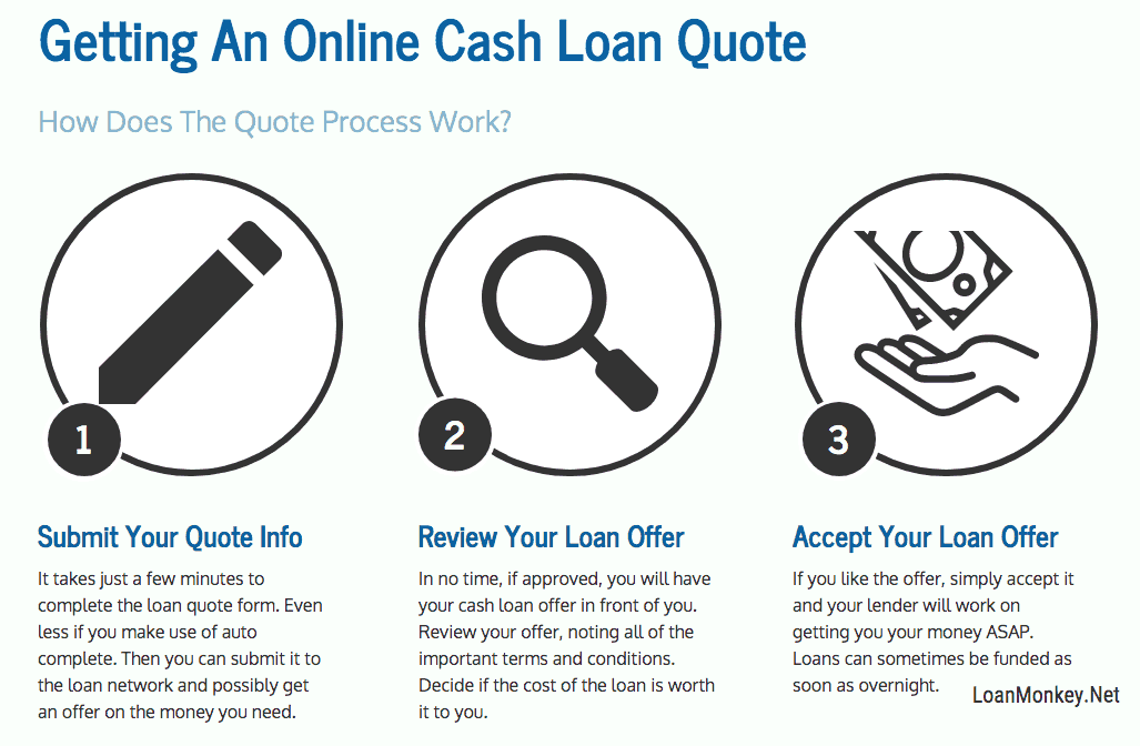 Infographic on using your online cash loan option.