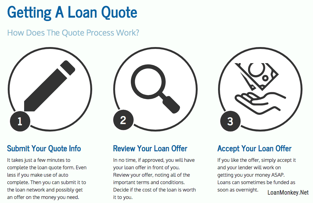 Infograph on getting approved for a payday or installment loan.