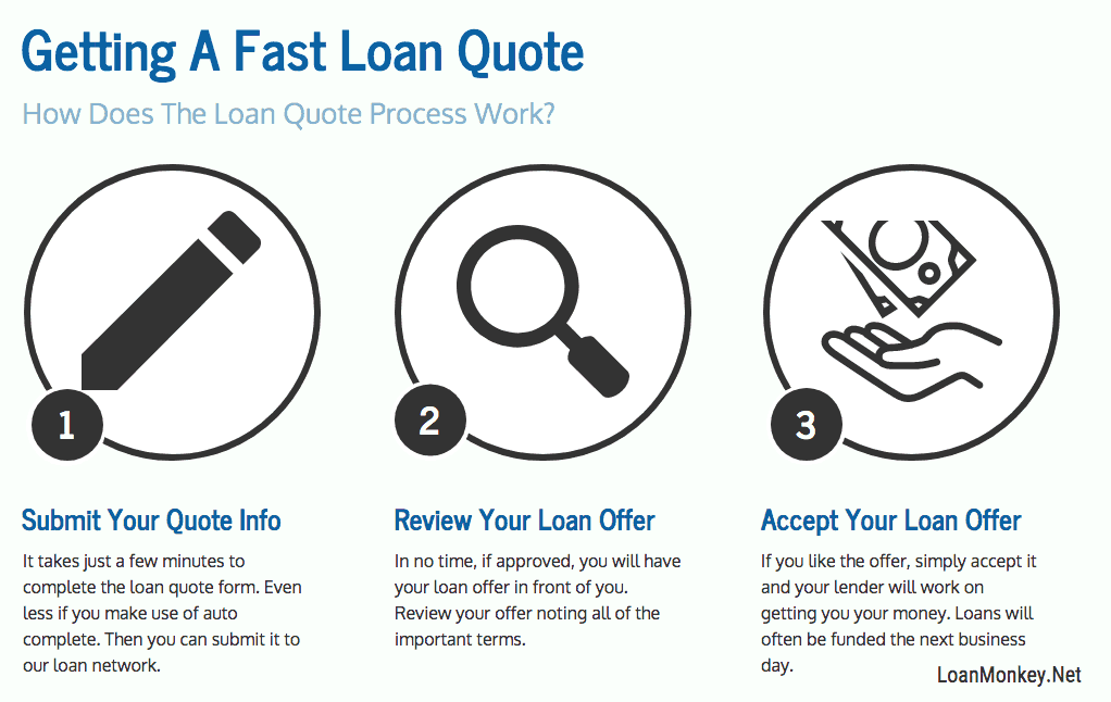 Infograph on i need a loan asap