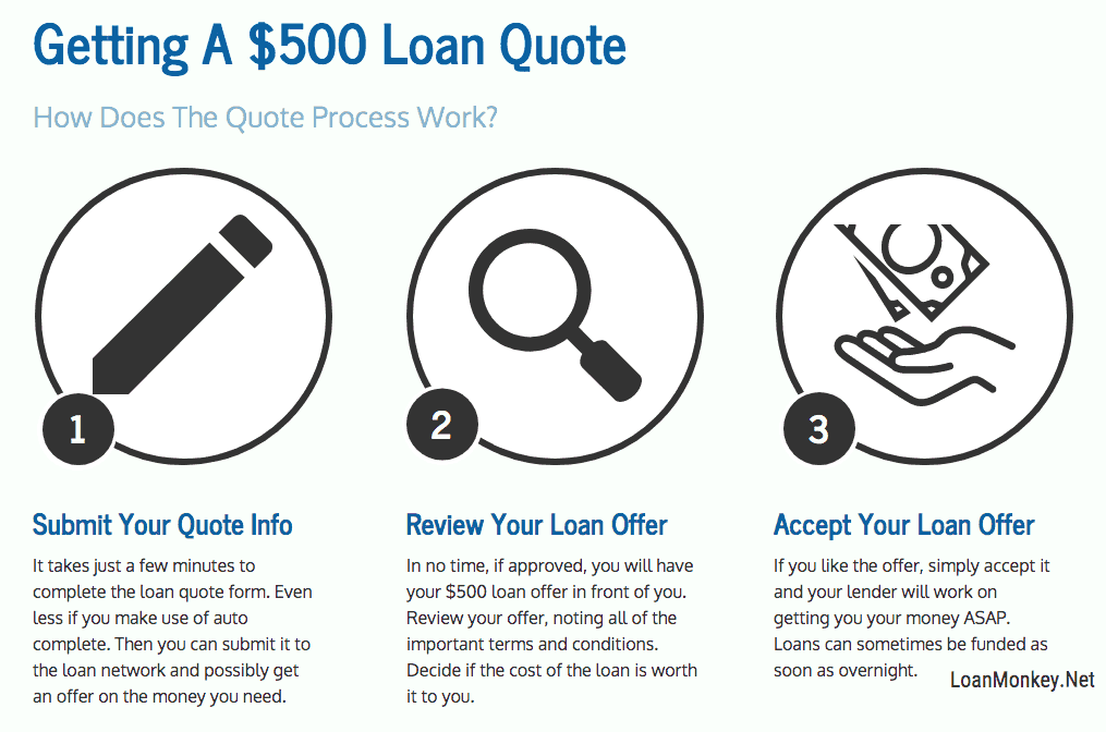 Infographic On Getting a $500 Loan.