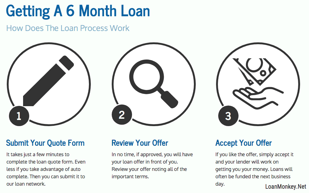 Infographic on 6 month payday loans