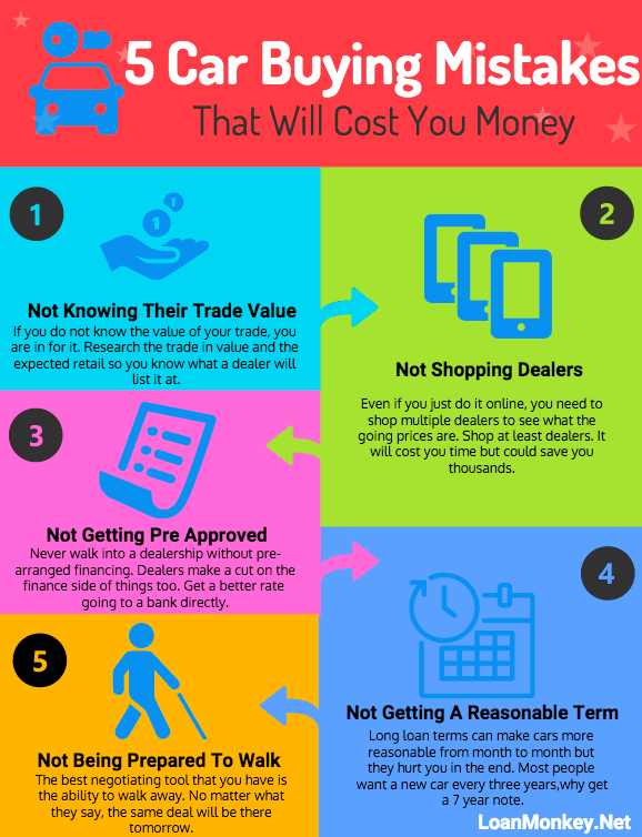 Infographic on car buying mistakes.