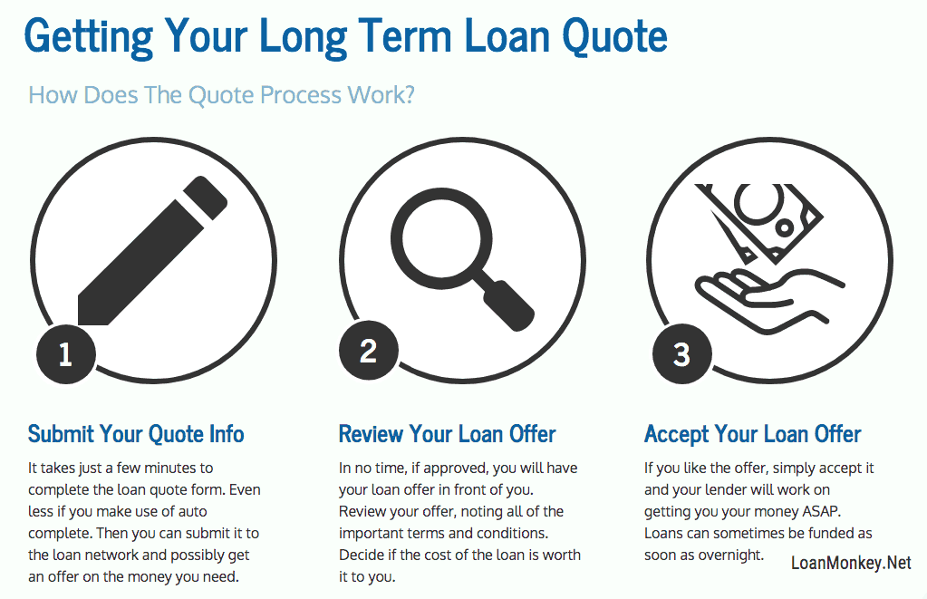 Infograph about long term payday loans