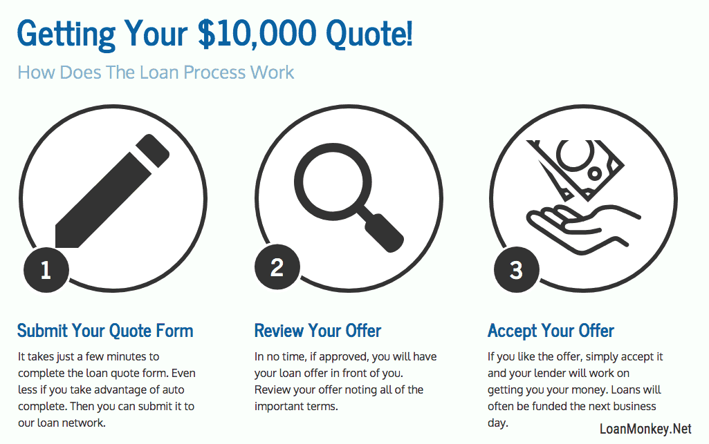 Simple 10000 dollar loan quote.