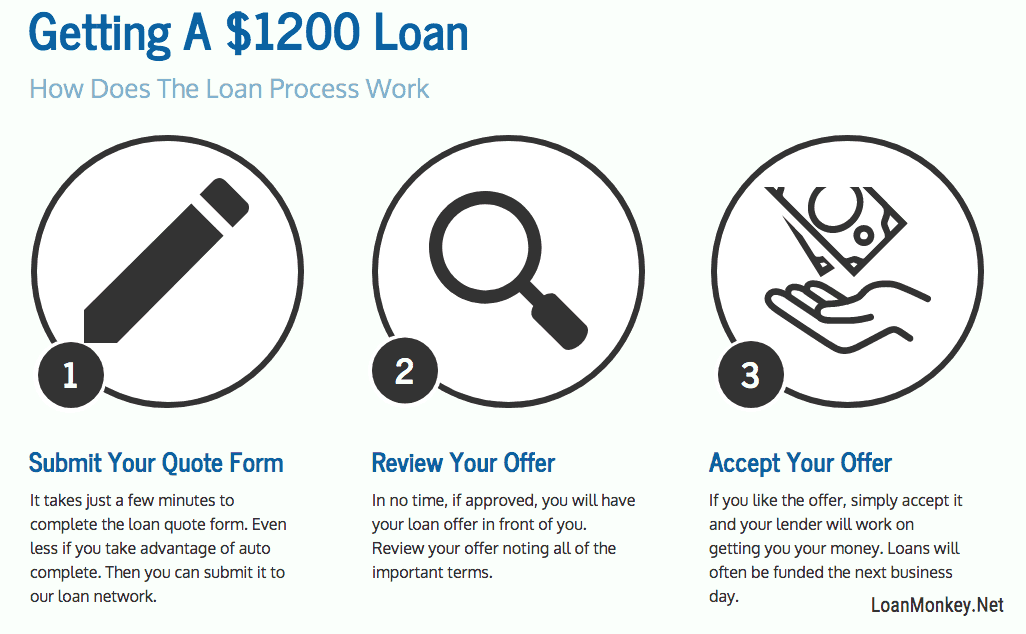 Infographic about getting a $1200 loan.