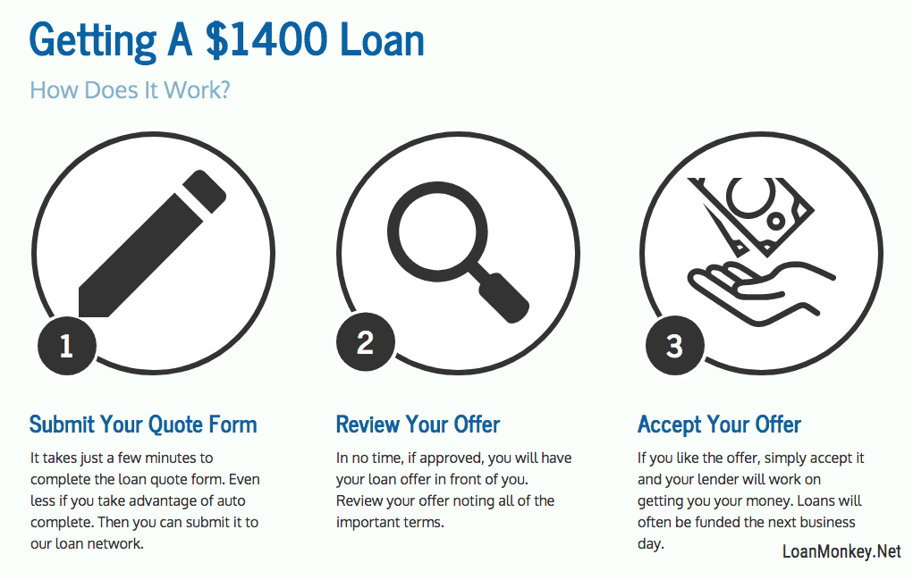 Infographic on $1400 loan