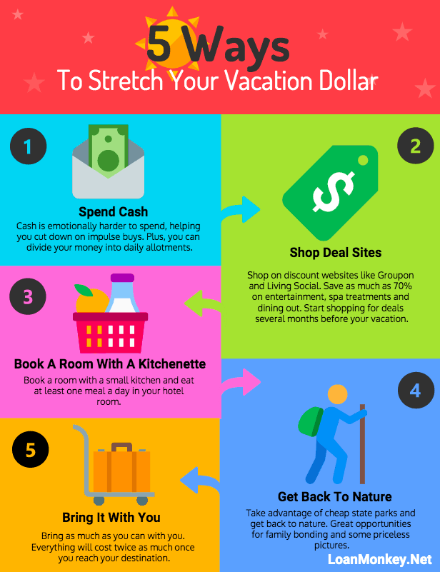 Infographic on saving money while on vacation.