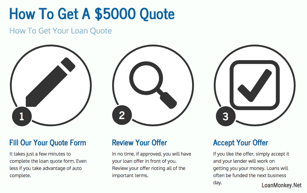 $5000 loan inforgraphic