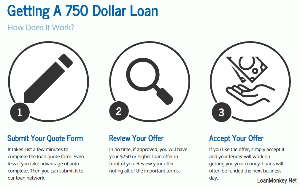 Infograph on 750 dollar loans