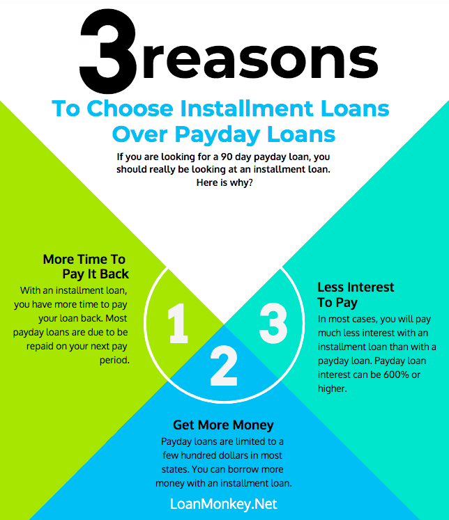 90 day payday loan infographic.