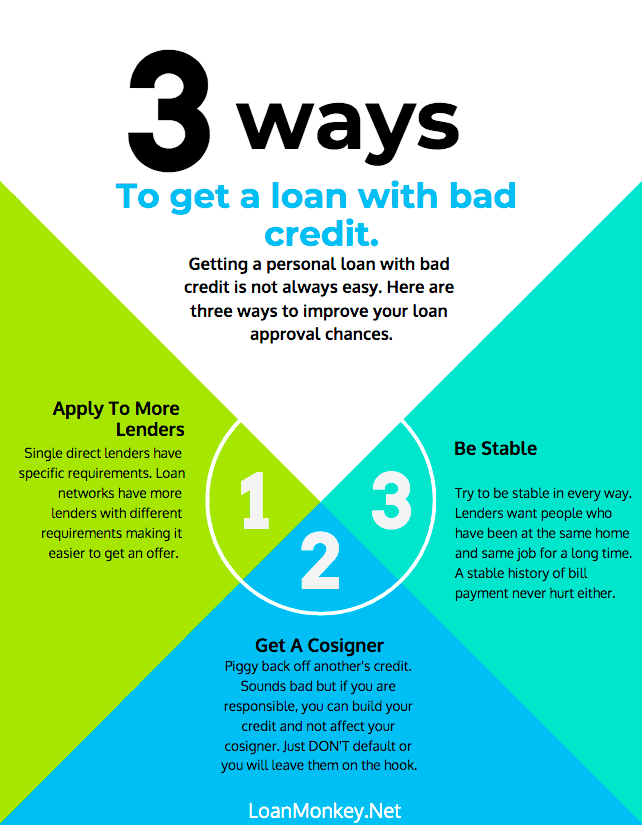 Infographic on $650 bad credit loans