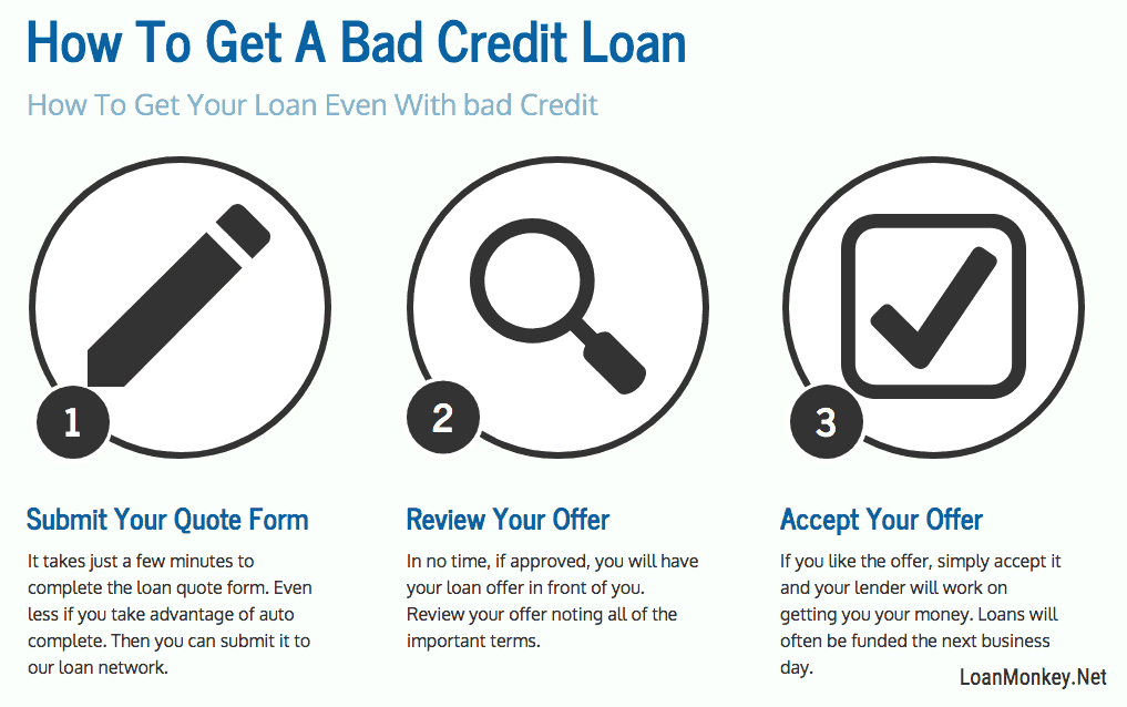 Infographic on getting a 7000 dollar loan with bad credit.