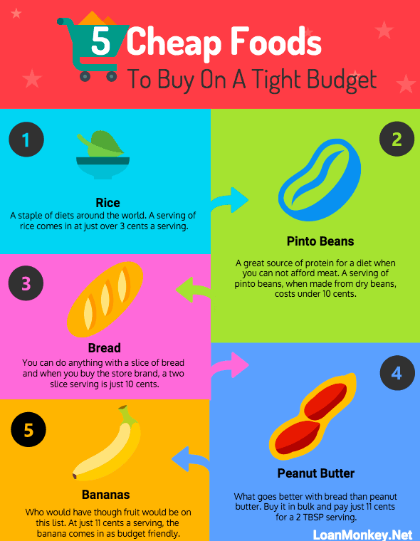 Infographic on cheapest budget friendly foods.