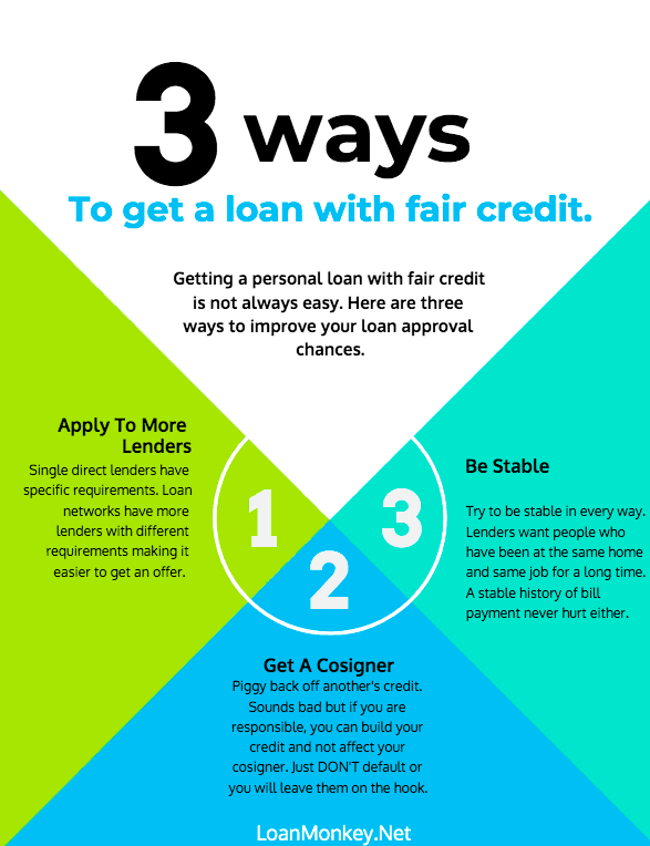 Infographic, how to get a loan with fair credit.