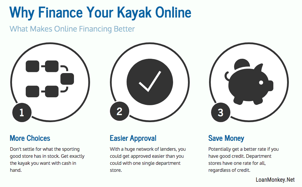 A look at kayak financing deals.