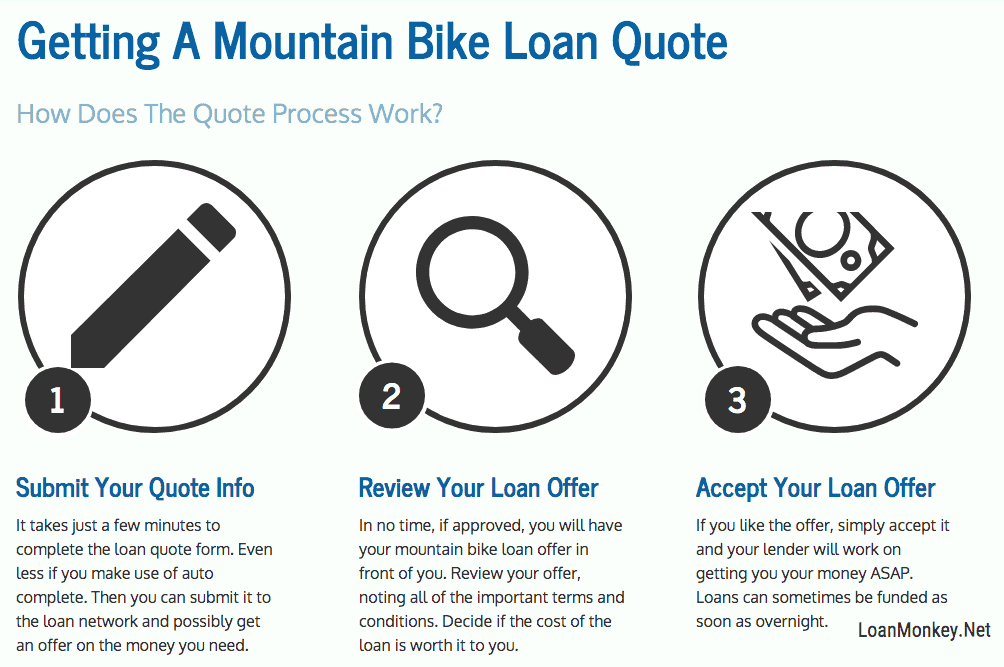 Infographic on getting a mountain bike with bad credit.