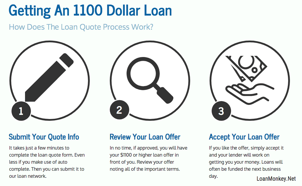 An infographic on getting a loan quote for $1100.