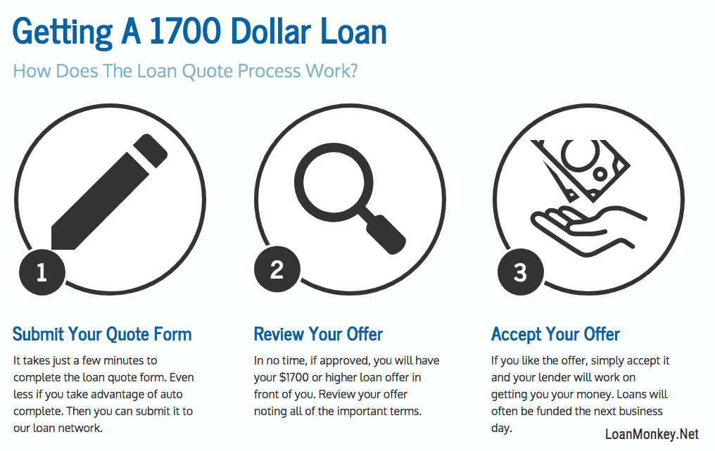 Infograph on the $1700 quote process