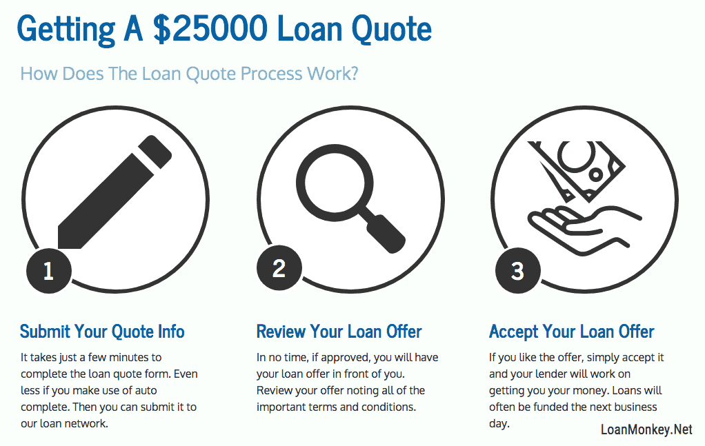 Infographic on a 25000 dollar loan