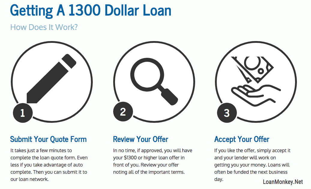 Infograph of a 1300 dollar loan.