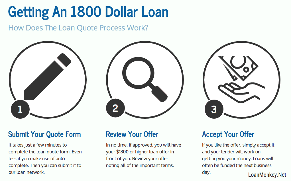 Infograph on getting a loan for $1800