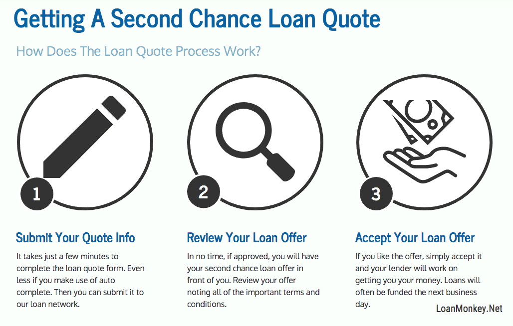 Infographic on second chance personal loans.