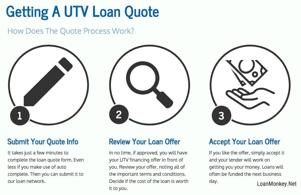 UTV financing with bad credit infographic
