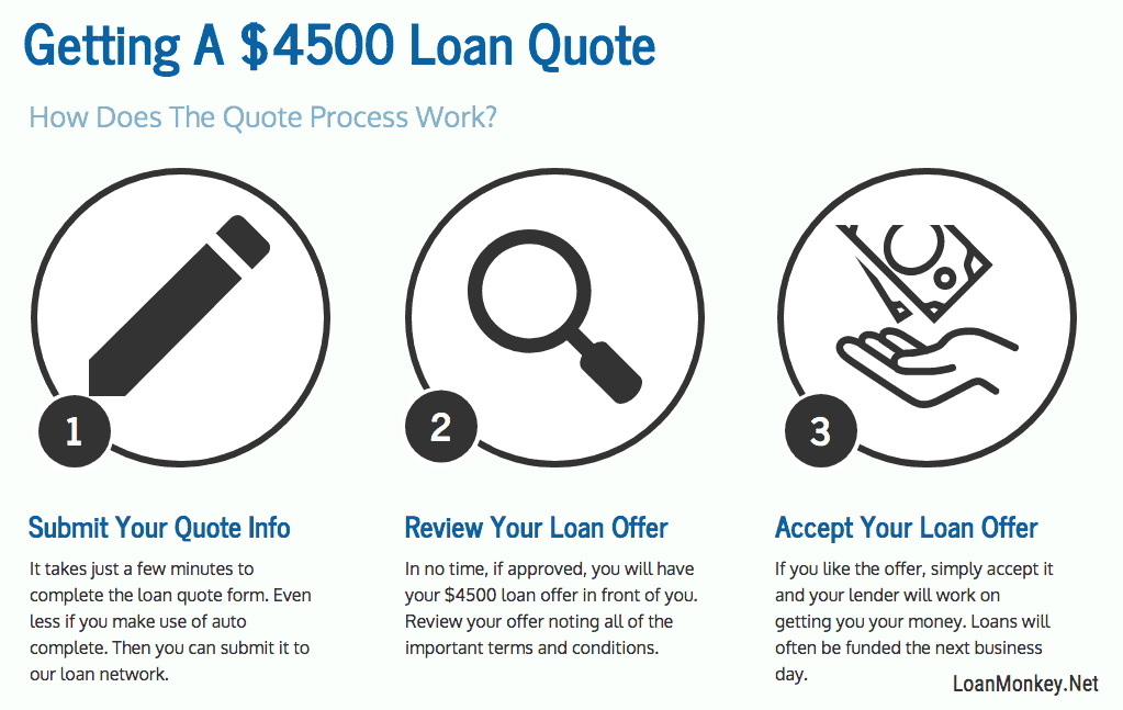 Infographic on getting a 4500 dollar loan