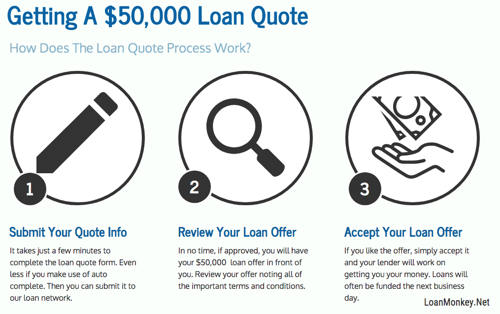 Infographic for needing a 50000 dollar loan
