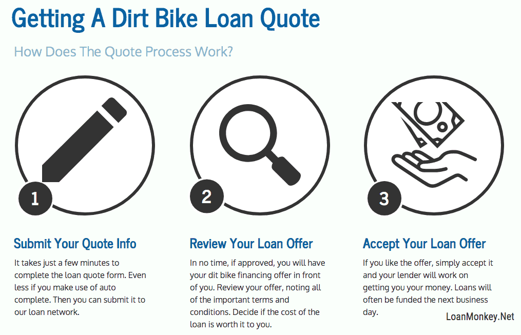 dirt bike financing infographic