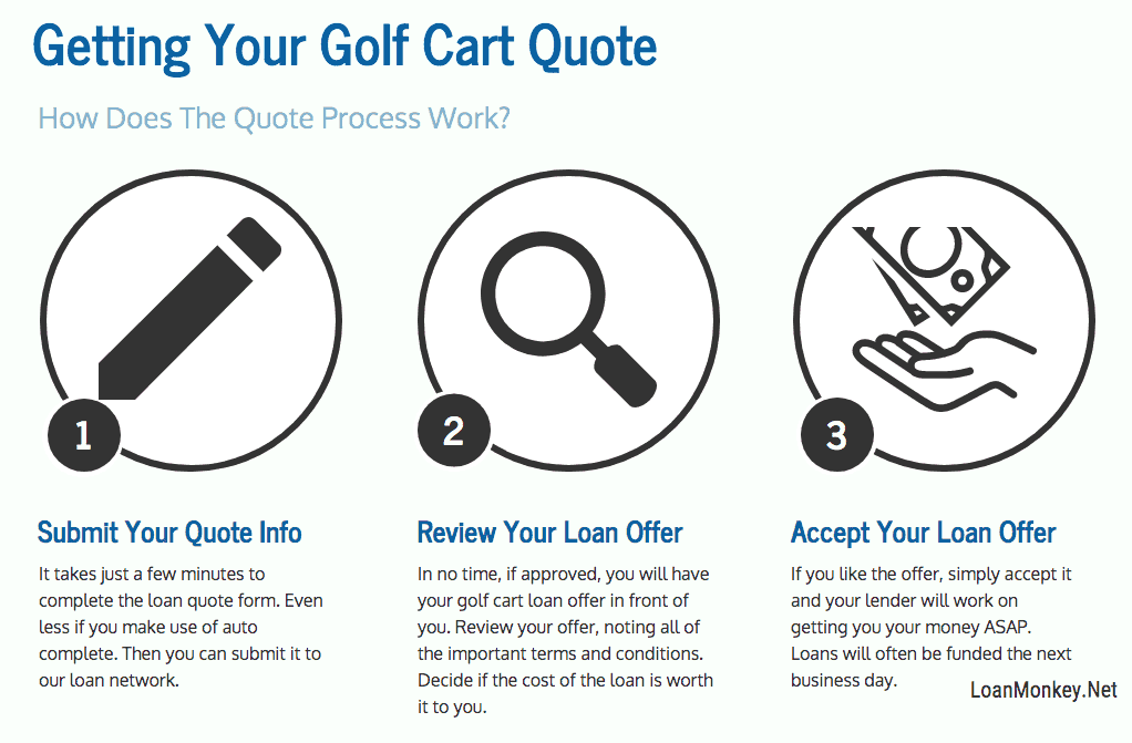 Infographic on getting golf cart financing bad credit being considered.