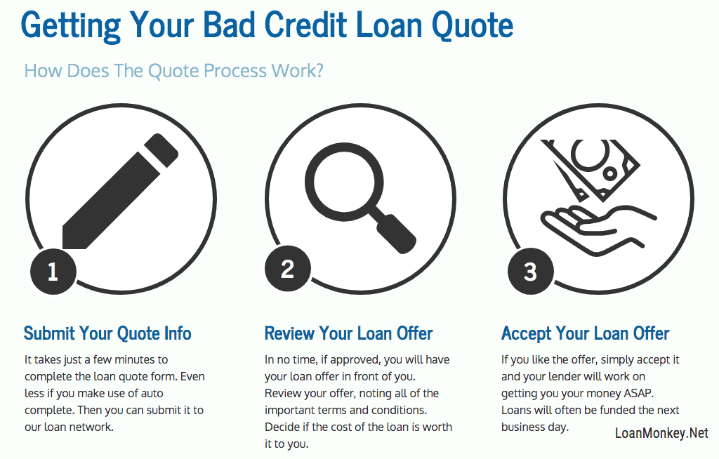 how to get a loan with bad credit infographic