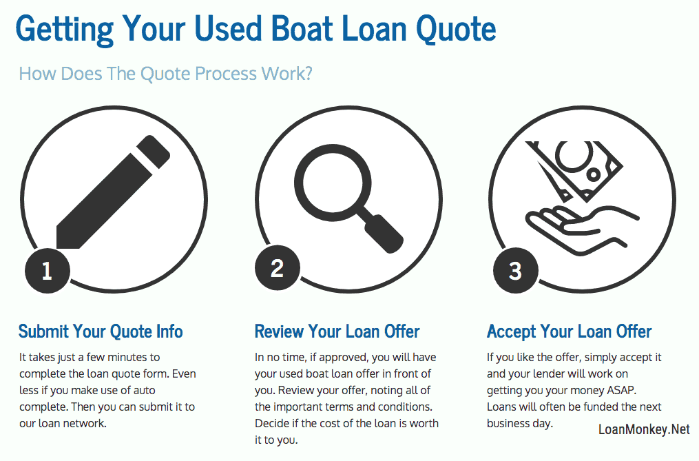 Infographic on used boat financing online.