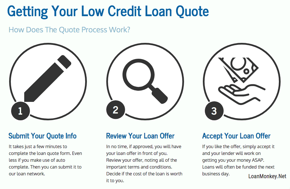 Infographon on the low credit loan process