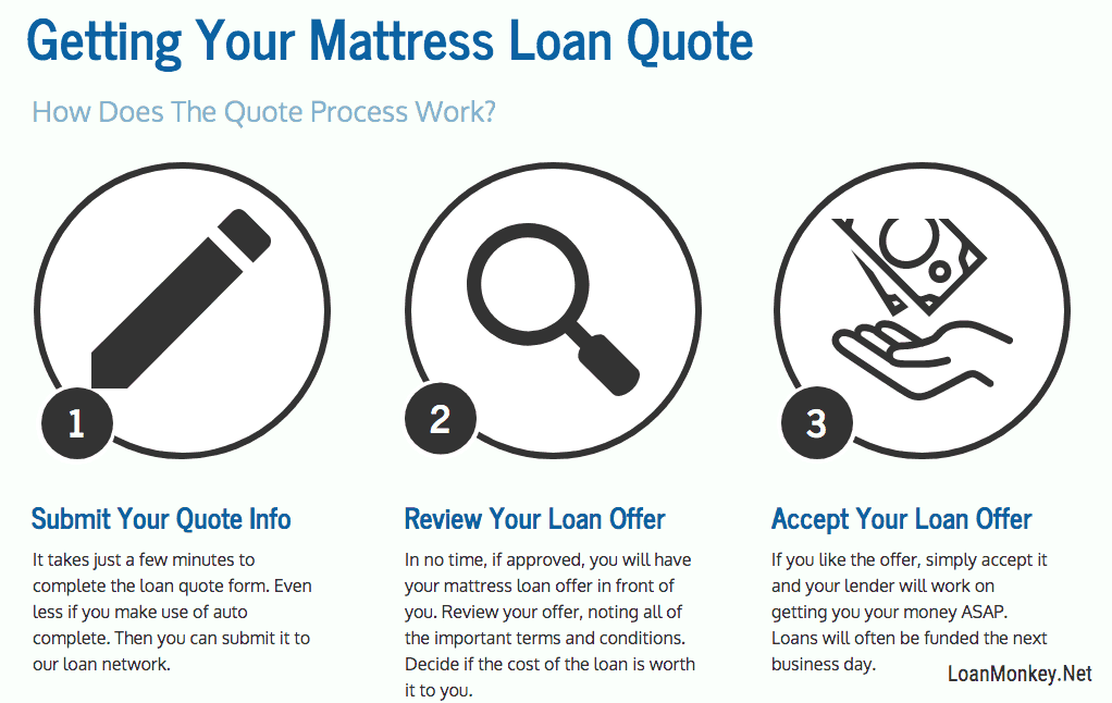 Infographic on mattress financing bad credit.