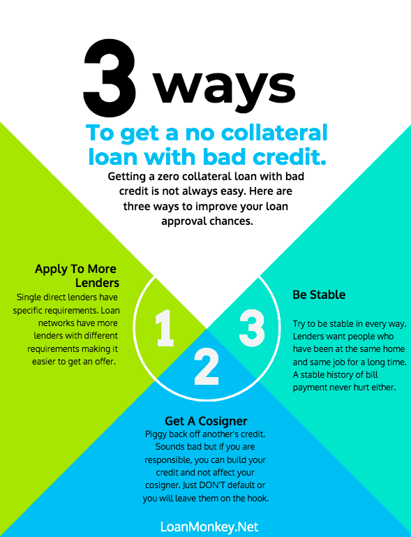 Infograph on getting a zero collateral loan with bad credit