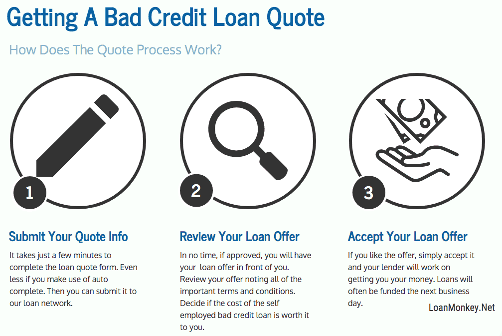 Loan for self employed with bad credit inforgraphic