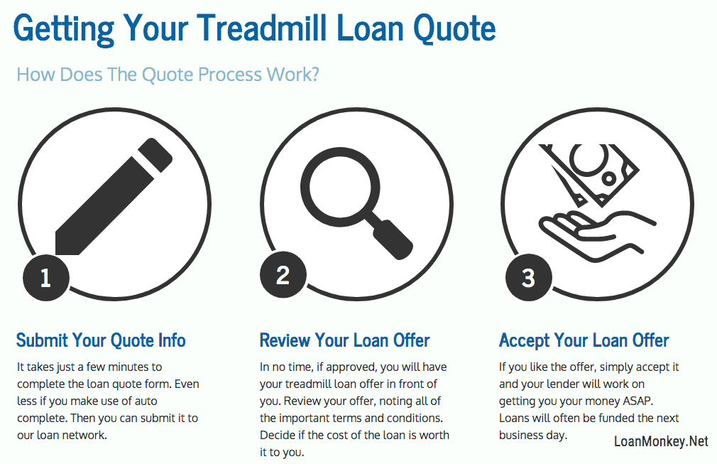 Infograph on treadmill financing, bad credit options.